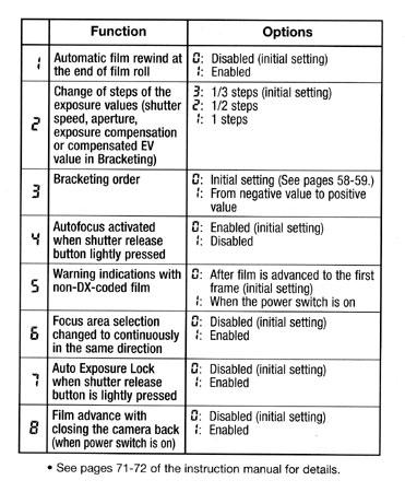 Nikon F100 Custom Settings Pocket Guide - Page f100_csm_bagcard.pdf